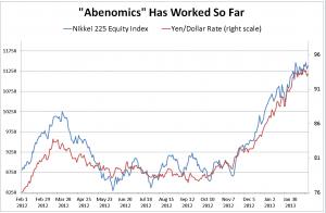 abenomics-stocks-and-exchange