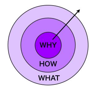 サイモン・シネックがリーダーの本質を説き明かすゴールデン・サークルって?:『WHYから始めよ!』中間記