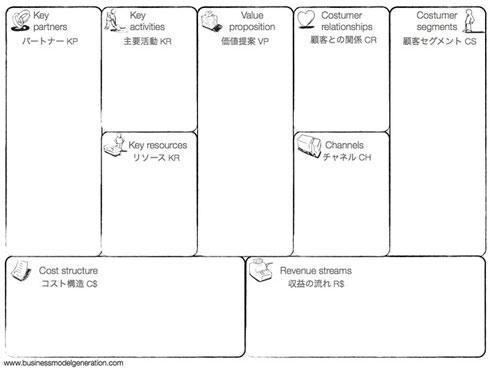 増野裕明さんのファシリテートで描いたビジネスモデル・キャンバス:ビジネスプロトタイピング講座 その七