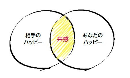 山本伸さんから学んだ共感を生み出す文章術エンパシーライティング:神田昌典ビジネスプロトタイピング講座 その十