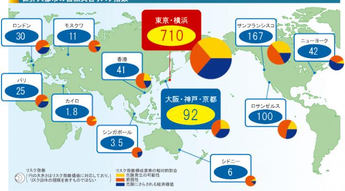 オーストラリア ライフスタイル&ビジネス研究所:日本の自然災害リスク