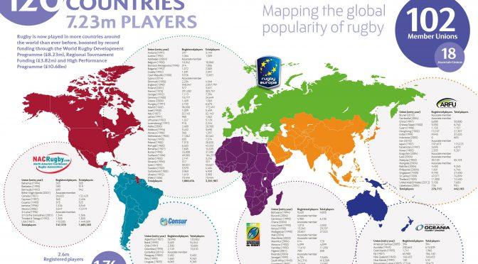 オーストラリア ライフスタイル&ビジネス研究所:世界の国別ラグビー競技人口