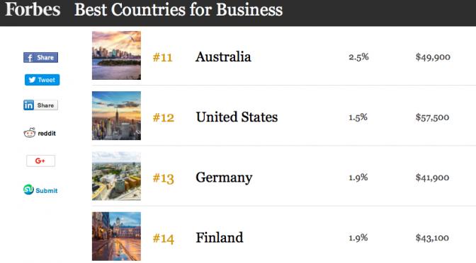 オーストラリア ライフスタイル&ビジネス研究所:2018年版「ビジネスに最適な国」評価(#11 オーストラリア)