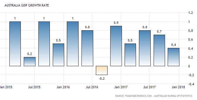 オーストラリア ライフスタイル&ビジネス研究所:17年10〜12月期のGDP 前期比0.4%増