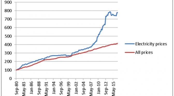 オーストラリア ライフスタイル&ビジネス研究所:世帯電力料金、10年で35%上昇