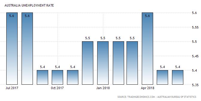 オーストラリア ライフスタイル&ビジネス研究所:失業率 − 2018年6月