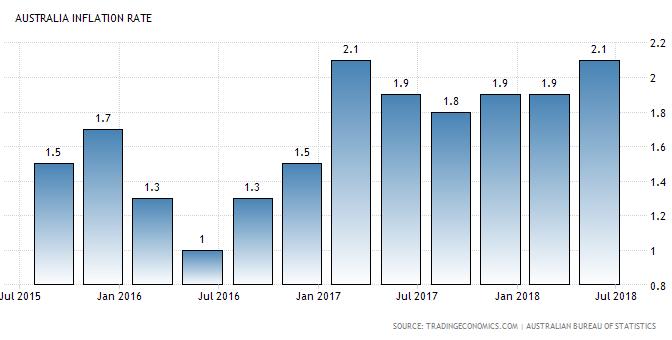 オーストラリア ライフスタイル&ビジネス研究所:消費者物価、4~6月期前年比2.1%上昇
