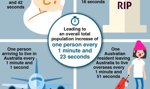 オーストラリア ライフスタイル & ビジネス研究所:人口2,500万人 突破