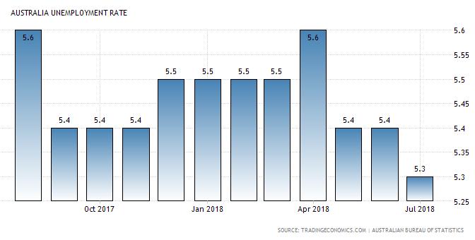 オーストラリア ライフスタイル & ビジネス研究所:失業率 − 2018年7月