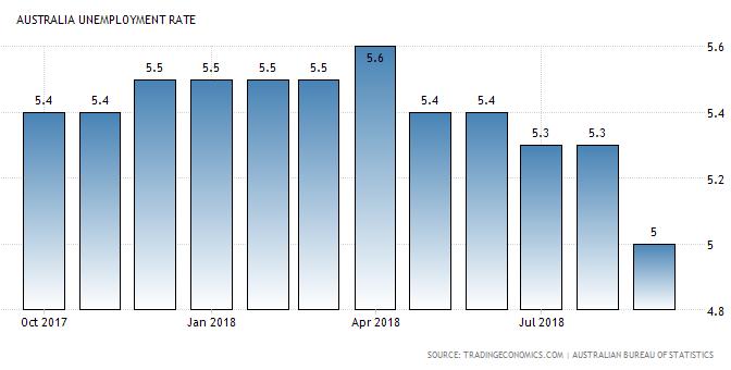 オーストラリア ライフスタイル & ビジネス研究所:失業率 − 2018年9月