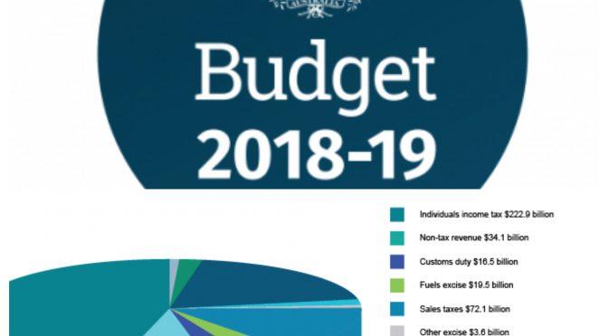 オーストラリア ライフスタイル & ビジネス研究所:政府財政が改善、今年度中の黒字化も