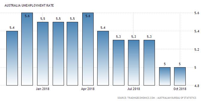 オーストラリア ライフスタイル & ビジネス研究所:失業率 − 2018年10月