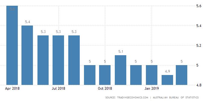 オーストラリア ライフスタイル&ビジネス研究所:失業率 − 2019年3月