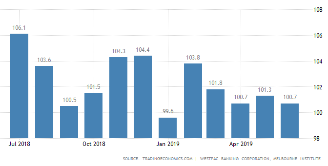 オーストラリア ライフスタイル&ビジネス研究所:2019年6月 消費者マインド経済不安から0.6%下落