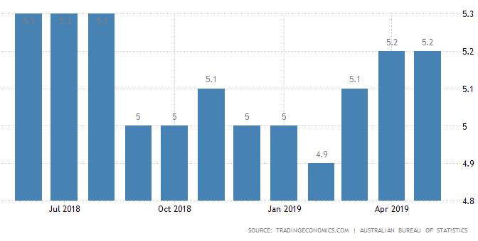 オーストラリア ライフスタイル&ビジネス研究所:失業率 − 2019年5月