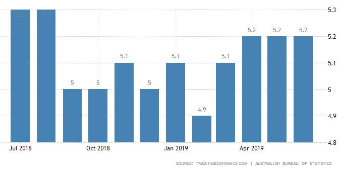 オーストラリア ライフスタイル&ビジネス研究所:失業率 − 2019年6月