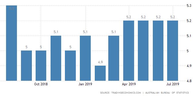 オーストラリア ライフスタイル&ビジネス研究所:失業率 − 2019年7月
