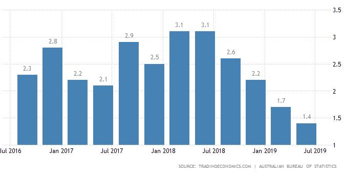 オーストラリア ライフスタイル&ビジネス研究所:国内経済、個人消費や住宅投資が低迷で10年ぶり低成長