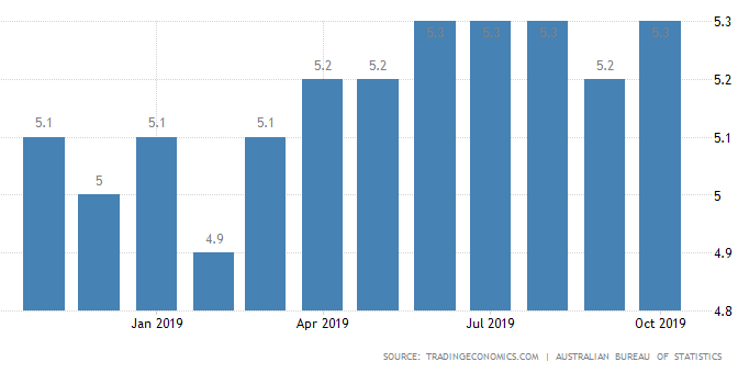 オーストラリア ライフスタイル&ビジネス研究所:失業率 − 2019年10月