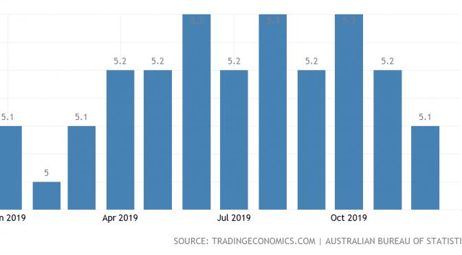 オーストラリア ライフスタイル&ビジネス研究所:失業率 − 2019年12月