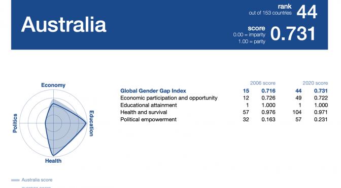 オーストラリア ライフスタイル&ビジネス研究所:男女平等ランキング2019(#44 オーストラリア)