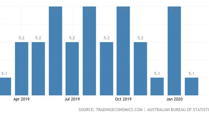 オーストラリア ライフスタイル&ビジネス研究所:失業率 − 2020年2月