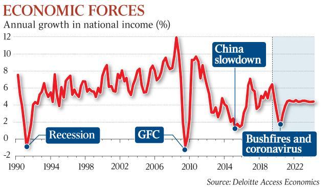 オーストラリア ライフスタイル&ビジネス研究所:2020年第1四半期、成長維持で景気後退回避か