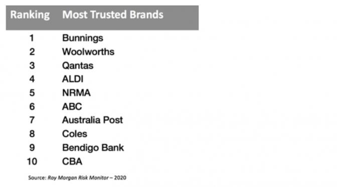 オーストラリア ライフスタイル&ビジネス研究所:信頼されるブランドランキング、1位バニングス・ウェアハウス
