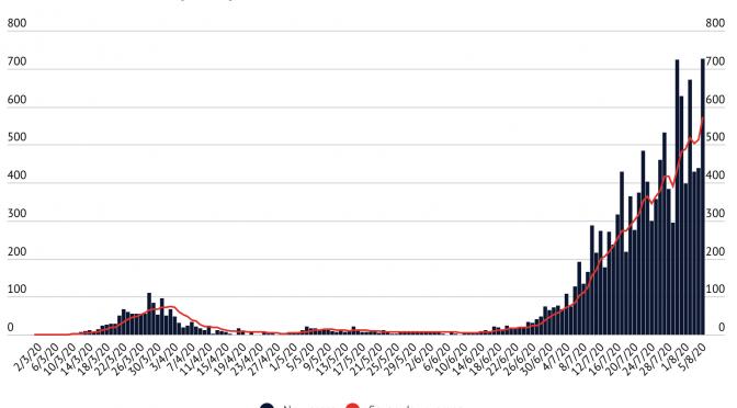 オーストラリア ライフスタイル&ビジネス研究所:ビクトリア州 新型コロナウイルス統計最悪の日