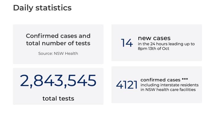 オーストラリア ライフスタイル&ビジネス研究所:ニューサウスウェールズ州で再び感染拡大の緊張感高まる