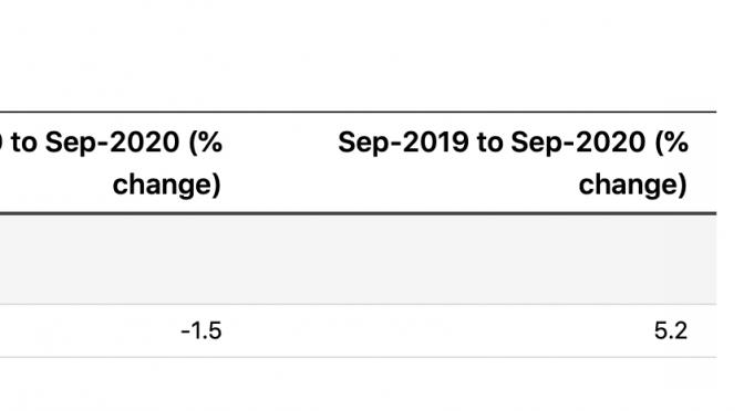 オーストラリア ライフスタイル&ビジネス研究所:(2020年)9月小企業売上高5.2%増と大幅改善