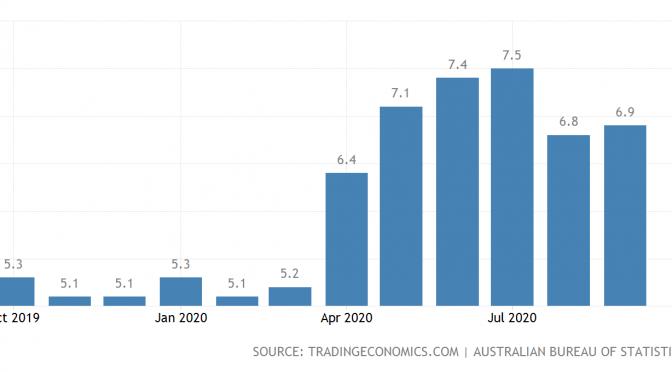 オーストラリア ライフスタイル&ビジネス研究所:失業率 − 2020年9月
