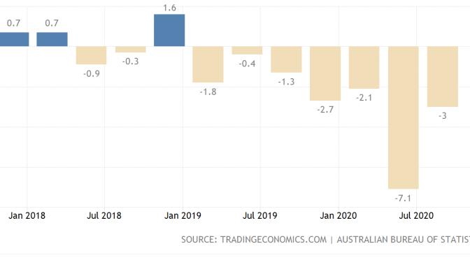 オーストラリア ライフスタイル&ビジネス研究所:(2020年)第3四半期民間設備投資、コロナ渦で予想以上の落ち込み