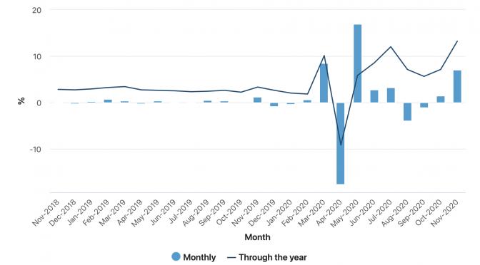 オーストラリア ライフスタイル&ビジネス研究所:小売売上高、2020年11月はビクトリア州が牽引し前月比7.1%増
