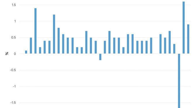 オーストラリア ライフスタイル&ビジネス研究所:2020年第4四半期(10~12月)消費者物価指数(CPI)前期比0.9%上昇