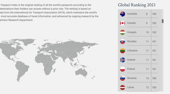 オーストラリア ライフスタイル&ビジネス研究所:「世界パスポートランキング」2021年版(#8 オーストラリア)