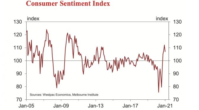 オーストラリア ライフスタイル&ビジネス研究所:(2021年)1月消費者マインド下落、州境閉鎖など影響