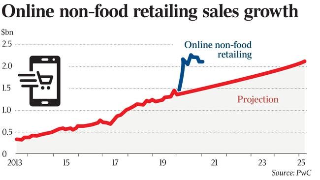 オーストラリア ライフスタイル&ビジネス研究所:インターネット小売り、11カ月で5年分の成長示す