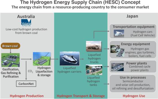 オーストラリア ライフスタイル&ビジネス研究所:豪日連携で褐炭から水素製造