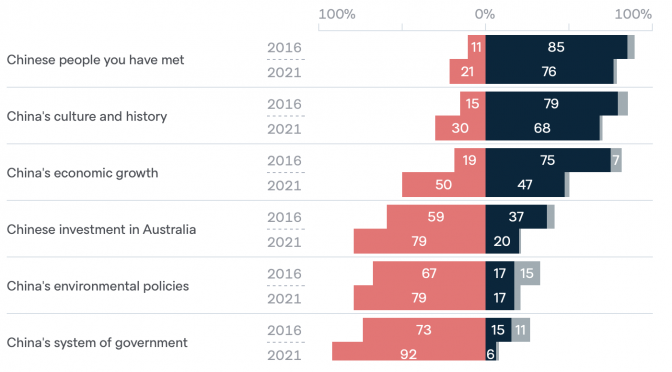 オーストラリア ライフスタイル&ビジネス研究所:意識調査、60%が「中国は安全保障上の脅威」、45%が「北京冬季五輪不参加」求める