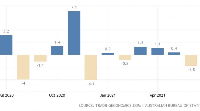 オーストラリア ライフスタイル&ビジネス研究所:2021年6月の小売売上高 前月比1.8%減