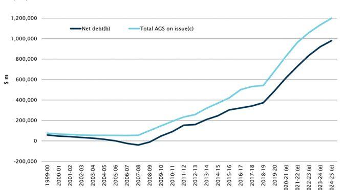 オーストラリア ライフスタイル&ビジネス研究所:財政赤字額、ロックダウンが影響し410億ドル増