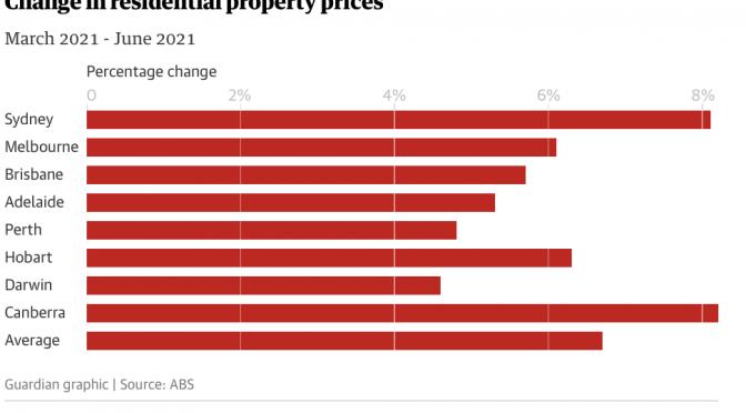 オーストラリア ライフスタイル&ビジネス研究所:主要都市の住宅価格、2021年第2四半期は過去最高の伸び前期比+6.7%