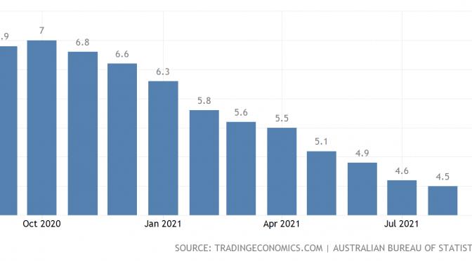 オーストラリア ライフスタイル&ビジネス研究所:失業率 − 2021年8月